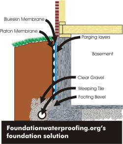 Diagram of preffered foundation waterproofing solution