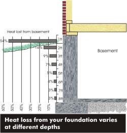 Graph of heat loss by depth from a fondation