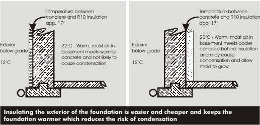 Illustration of temperature gradient with interior vs. exterior insulation